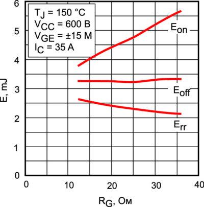 Зависимость энергии динамических потерь модуля MiniSKiiP 24NAB12T4V1 от сопротивления затвора RG