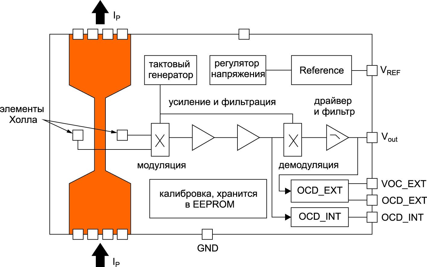 Блок-схема датчика GO в корпусе SOIC-16