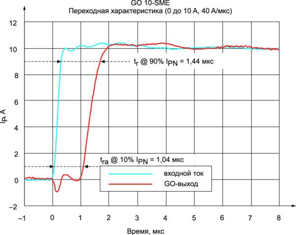Измерение времени отклика датчика GO