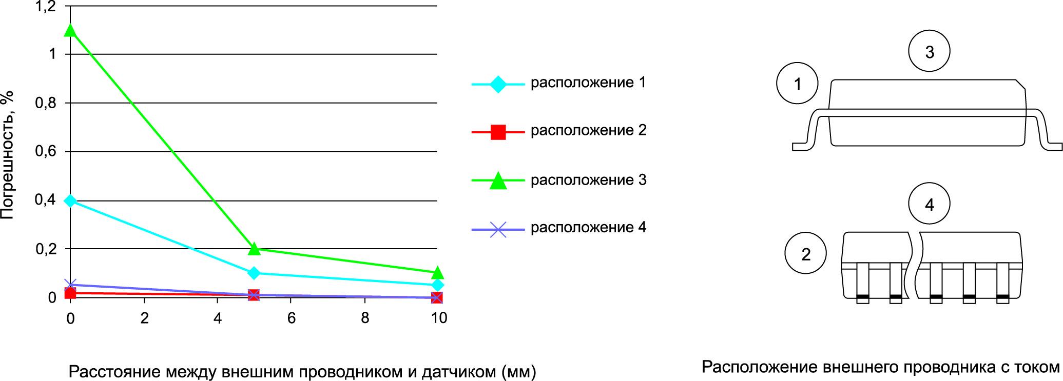 Влияние внешних проводников на точность датчика GO. Ошибка показана для случая, когда токи в измеряемой цепи и во внешнем проводнике одинаковы