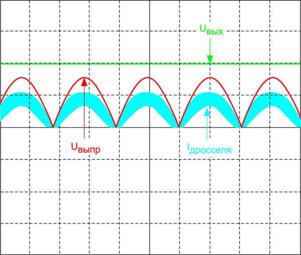 Форма тока дросселя, напряжения после диодного моста и напряжения на выходе АККМ