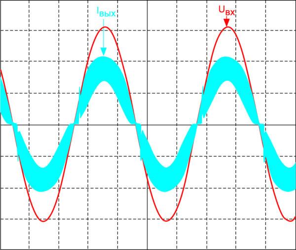 Напряжение и ток на входе АККМ до фильтрации