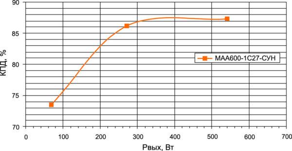 Зависимость КПД модуля питания МАА600-1С27-СКН от нагрузки