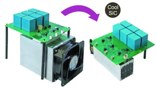 Снижение потерь SiC при dv/dt = 5 кВ/мкс позволяет уменьшить размер радиатора на 64% без повышения его температуры (частота коммутации 4 кГц)