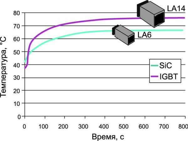 Даже с радиатором меньшей площади инвертор на основе SiC T-MOSFET демонстрирует более низкую его температуру на частоте переключения 8 кГц