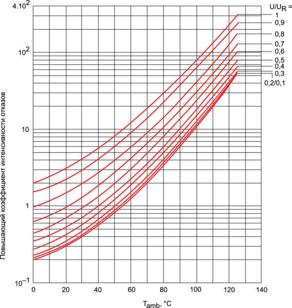 Выбор повышающего коэффициента интенсивности отказов в зависимости от температуры окружающей среды и коэффициента нагрузки по напряжению, согласно справочнику MIL-HDBK-217F