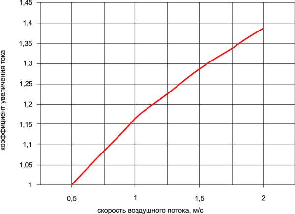 Коэффициент допустимого увеличения тока пульсации в условиях принудительного охлаждения