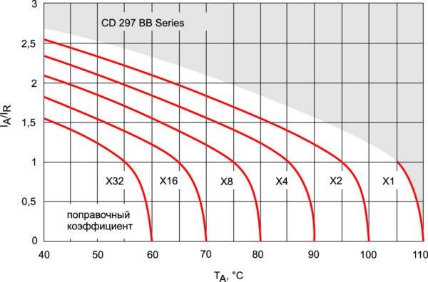 График срока службы электролитических конденсаторов для серии CD297BB компании Jianghai