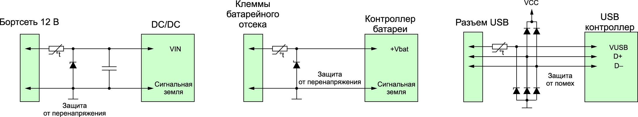 Примеры использования PPTC