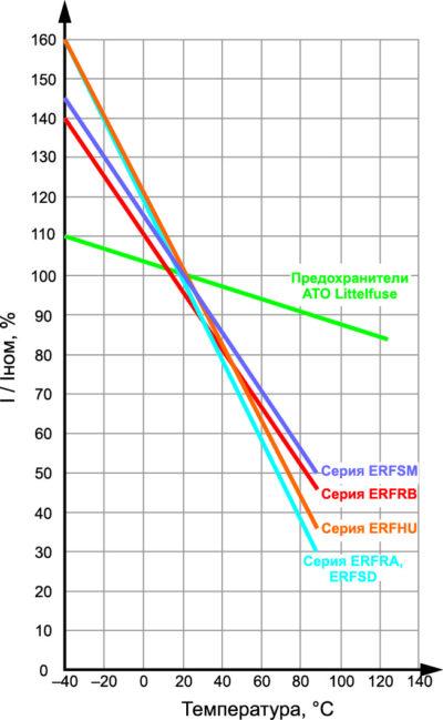Температурная зависимость тока срабатывания от температуры [1, 2]