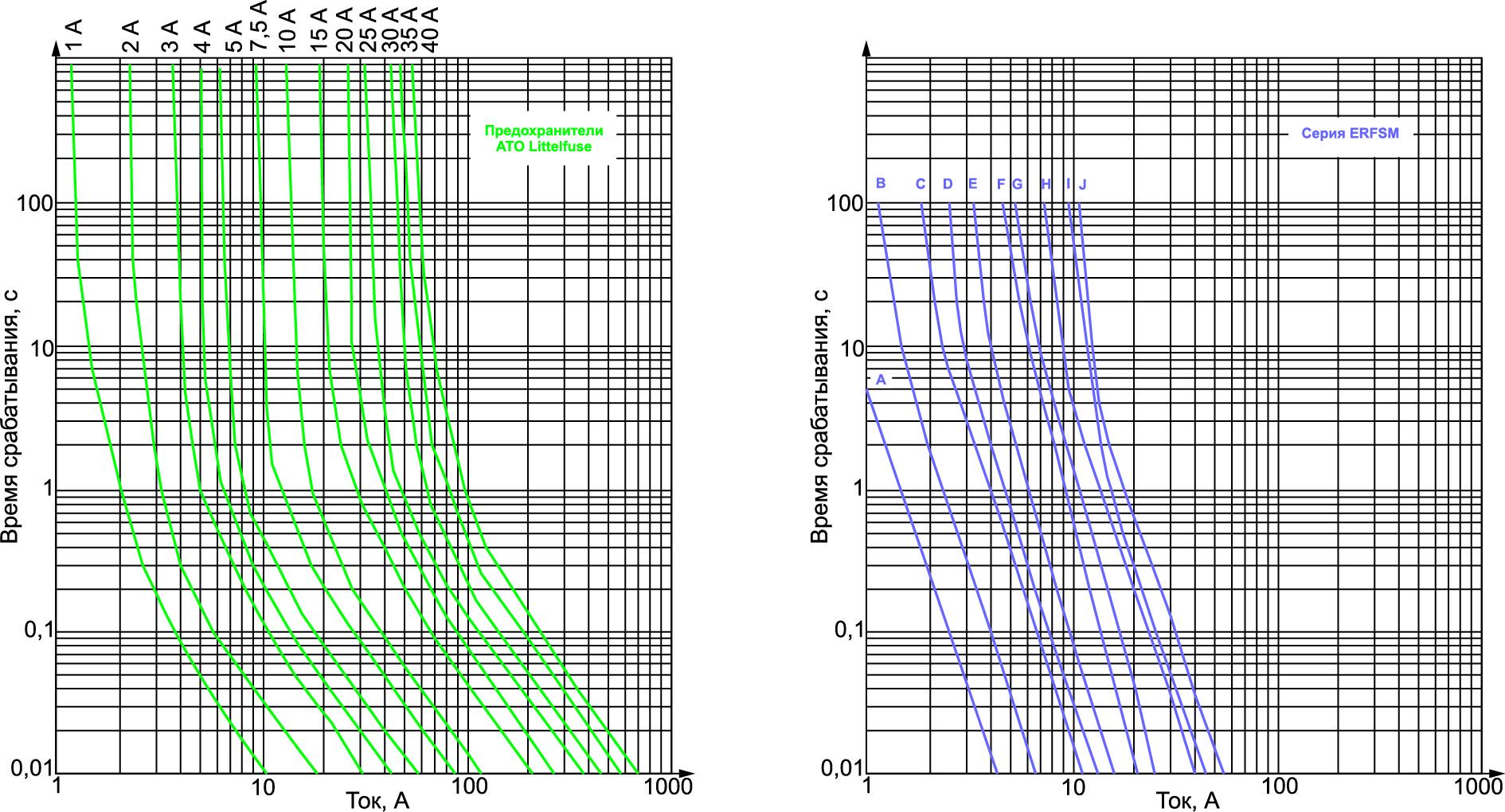 Температурная зависимость времени срабатывания от тока [1, 2]