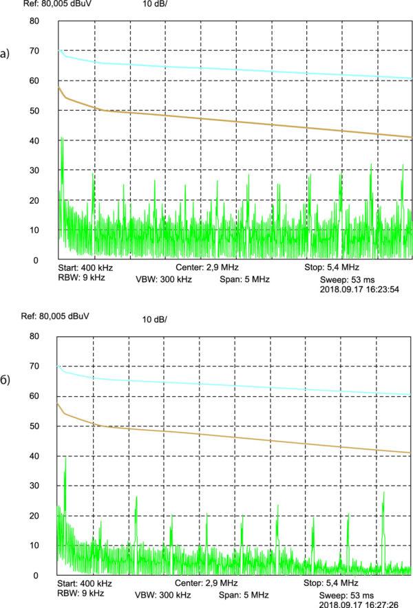 Спектрограммы кондуктивных радиопомех двух ИП - без использования функции синхронизации частоты преобразования и с ее использованием
