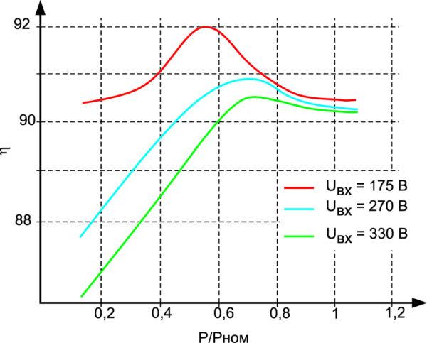 Зависимости КПД модуля МДМ640-1М45МП от нагрузки и входного напряжения