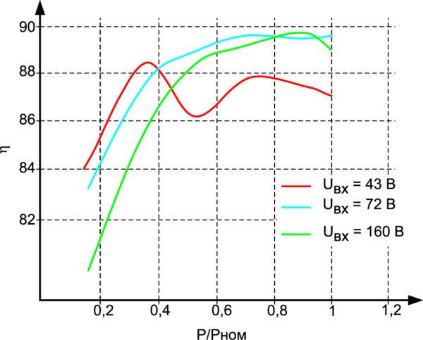 Зависимости КПД модуля МДМ750-1Ф27ВП от нагрузки при различных значениях входного напряжения