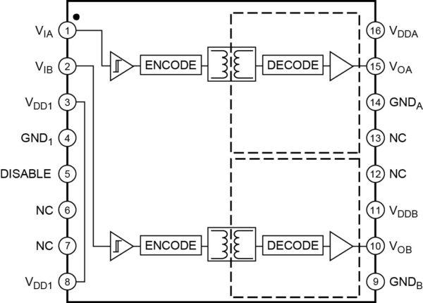 Структурная схема микросхем ADuM3223 и ADuM4223