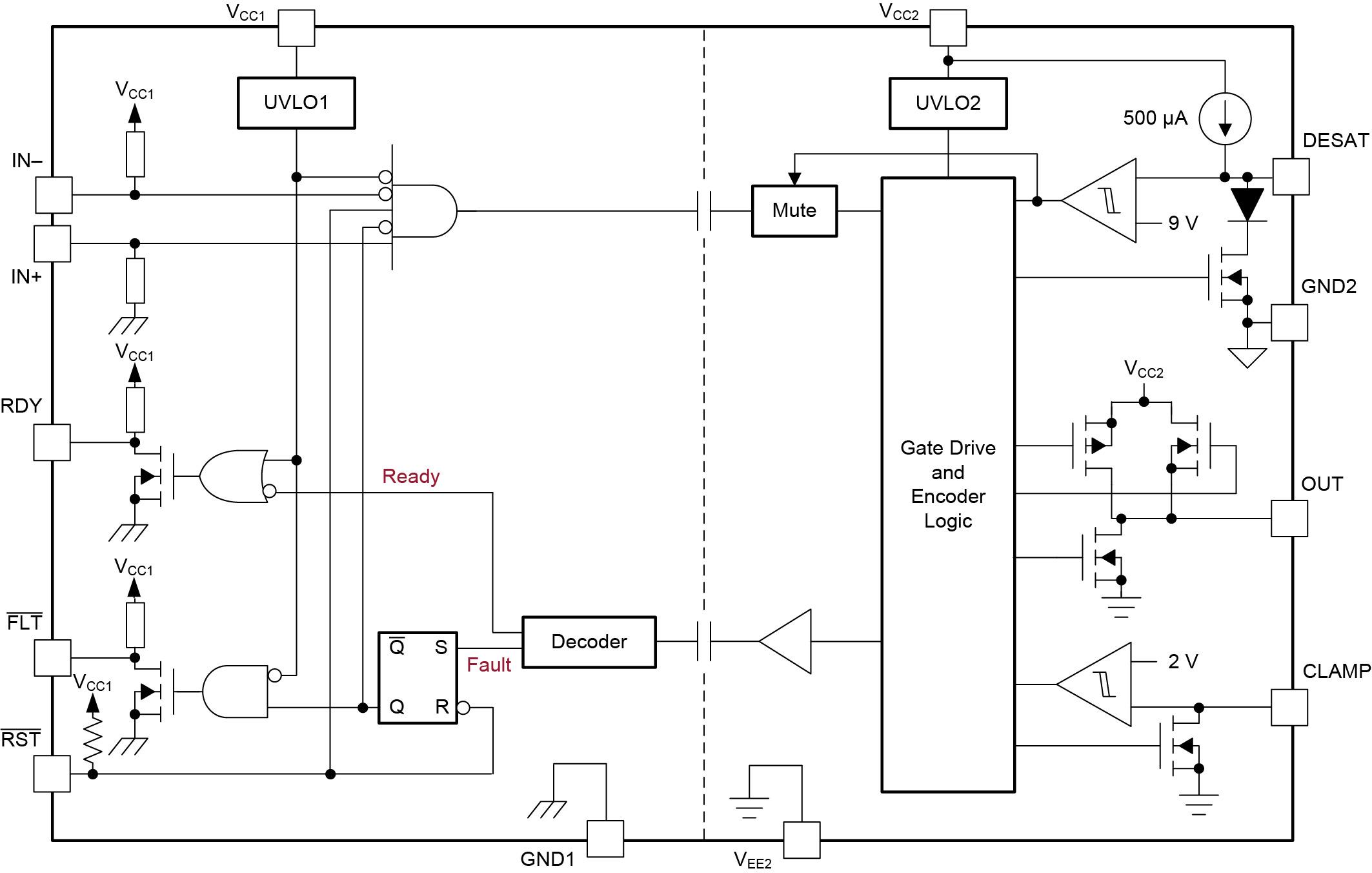 Структурная схема микросхемы ISO5851