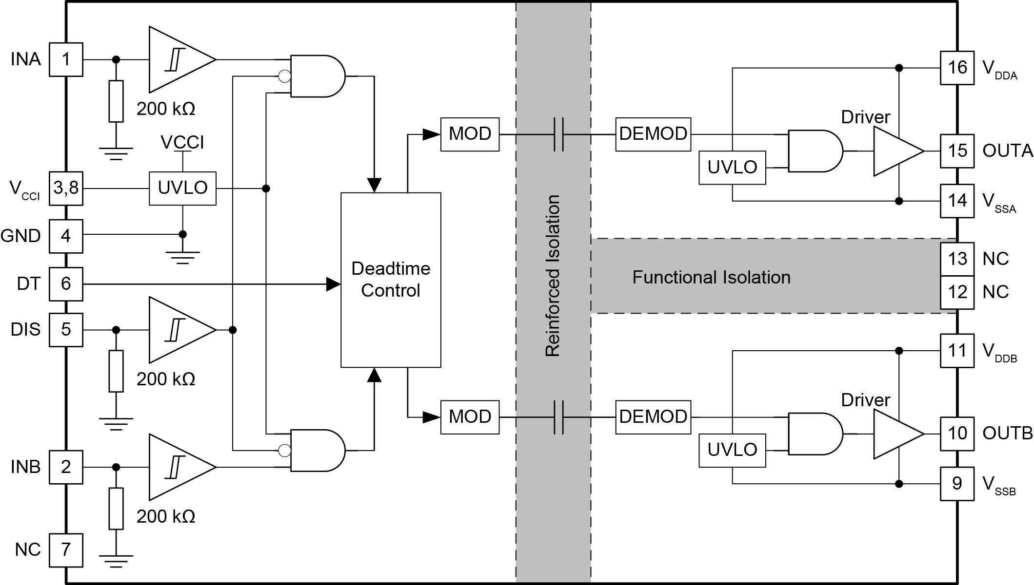 Структурная схема микросхемы UCC21520