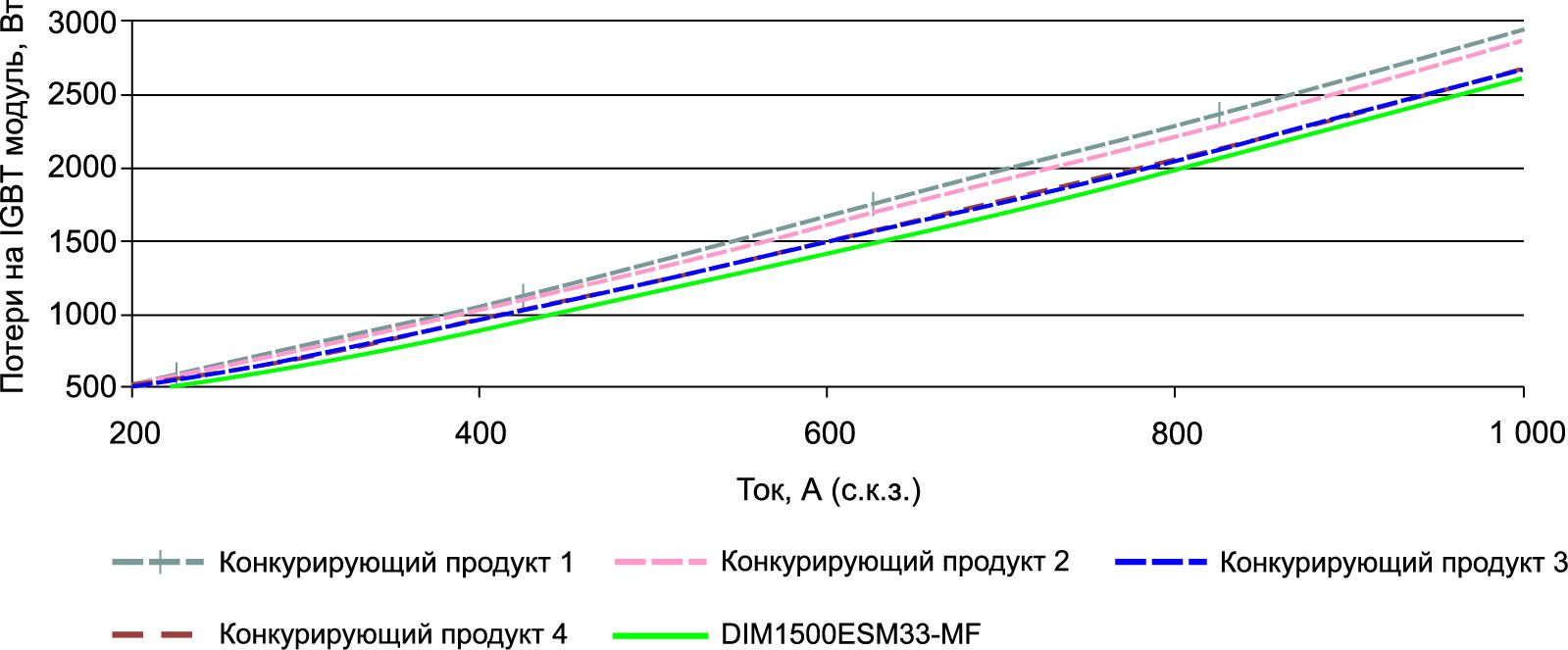 Сравнительный уровень потерь IGBT-модулей в трехфазной двухуровневой топологии в зависимости от среднеквадратичного значения тока