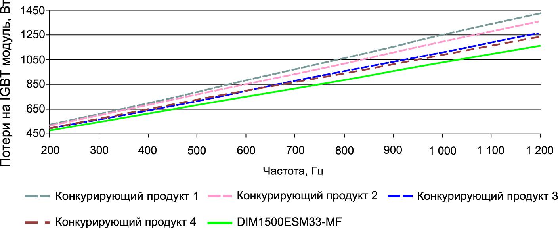 Сравнительный уровень потерь IGBT-модулей в трехфазной двухуровневой топологии в зависимости от частоты для среднеквадратичного значения тока 385 А