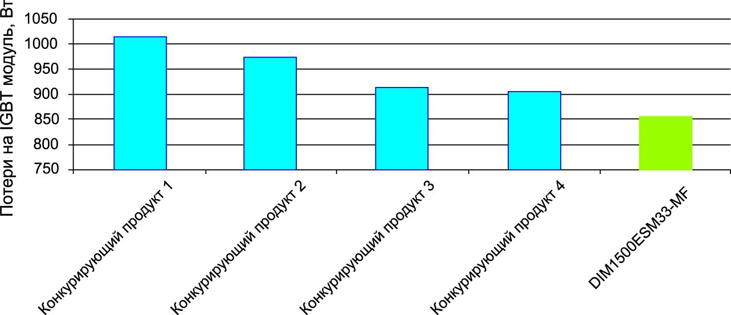 Сравнительный уровень потерь IGBT-модулей в трехфазной двухуровневой топологии при частоте коммутации 750 Гц и среднеквадратичном значении тока 385 А.