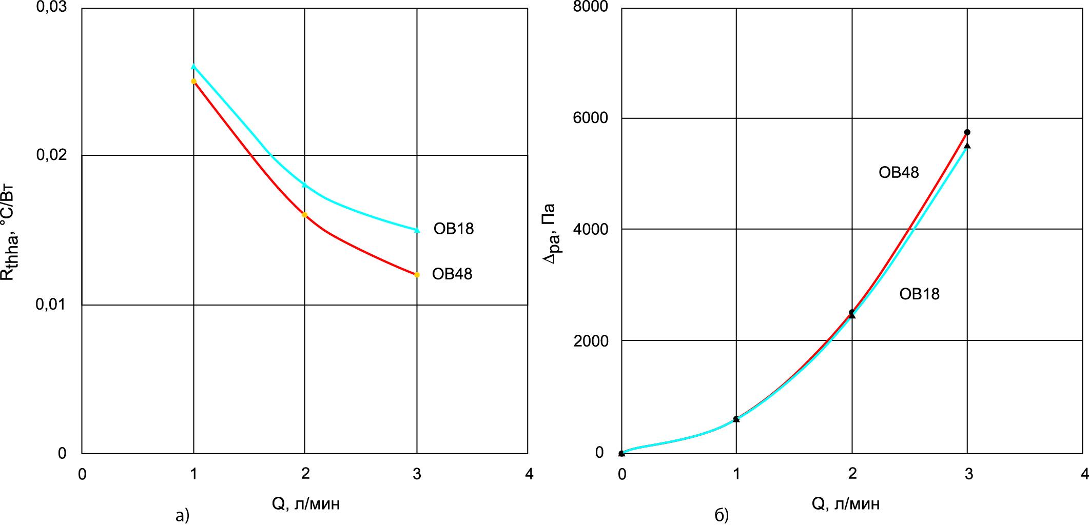 Сравнительные параметры охладителей ОВ18 и ОВ48