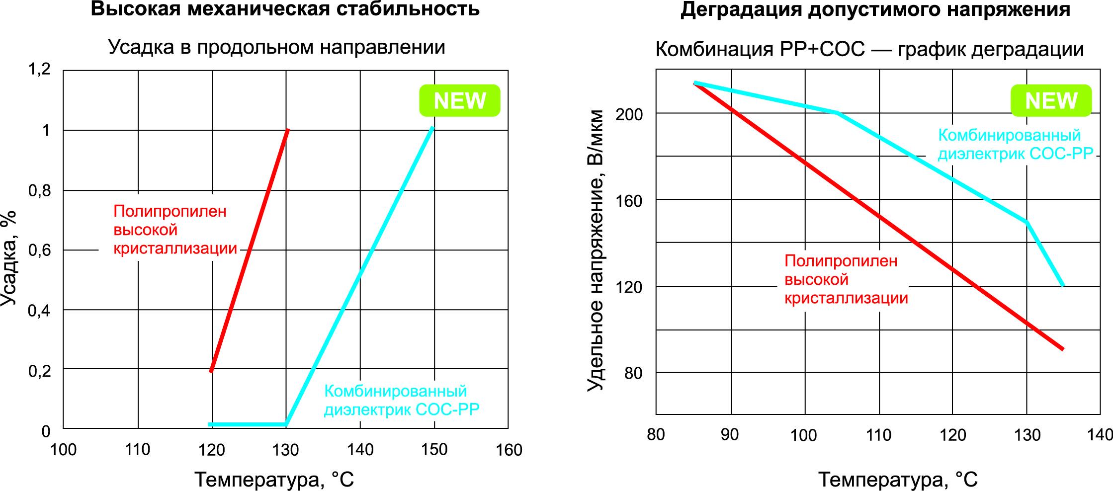 Слева: при температуре до +130 °C новый материал COC-PP не имеет усадки в поперечном направлении. Справа: снижение напряжения у нового материала также значительно лучше