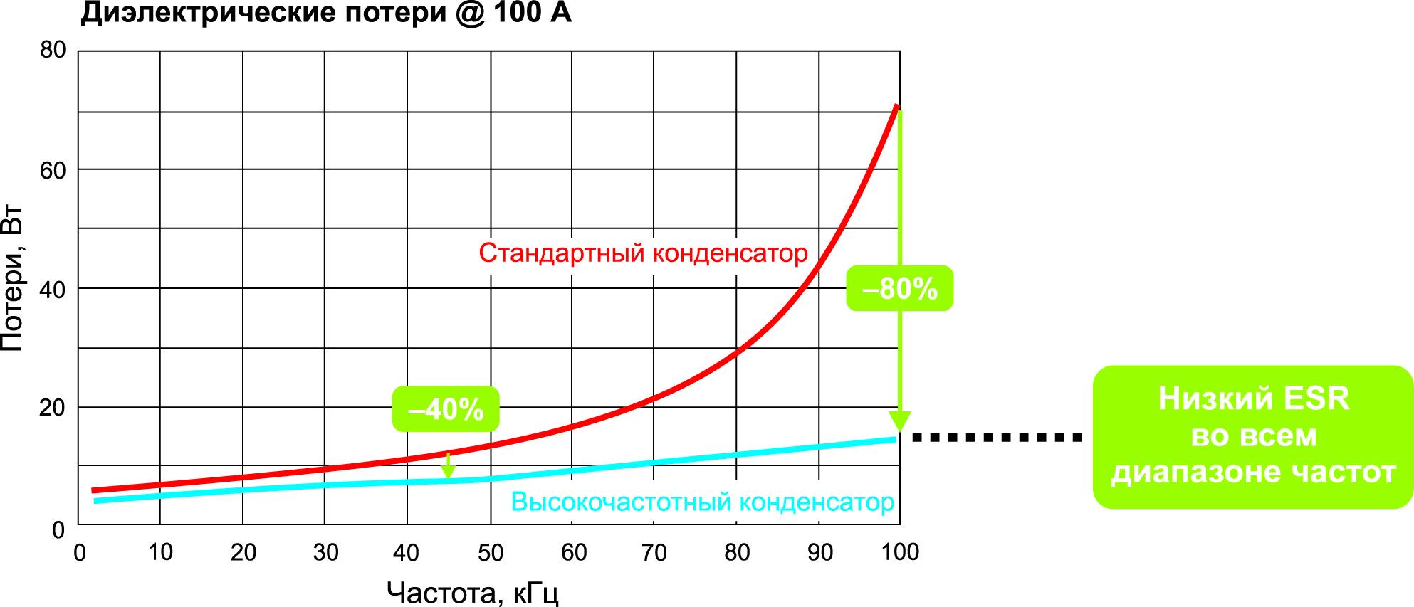 Новые высокочастотные силовые конденсаторы демонстрируют резкое снижение мощности потерь на высоких частотах по сравнению с обычными конденсаторами
