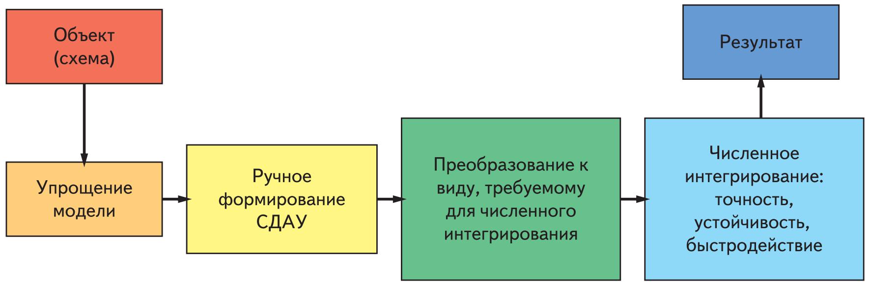 Полуавтоматический подход к моделированию схем силовой электроники