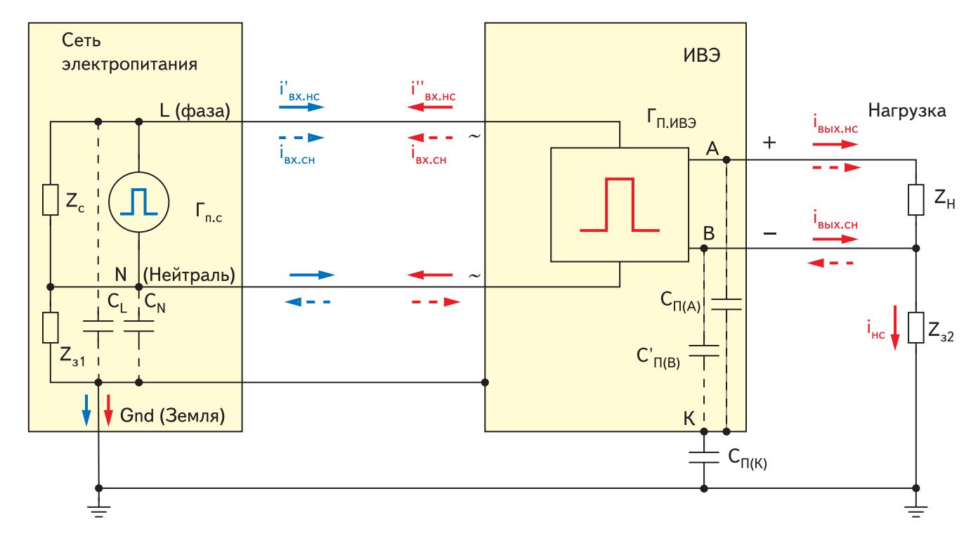 Упрощенная эквивалентная схема путей распространения кондуктивных помех в системе «сеть электропитания — импульсный источник питания — нагрузка»