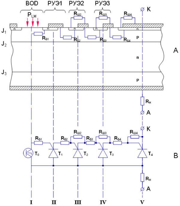 Сечение центральной области выпрямительного элемента фототиристора и его эквивалентная схема