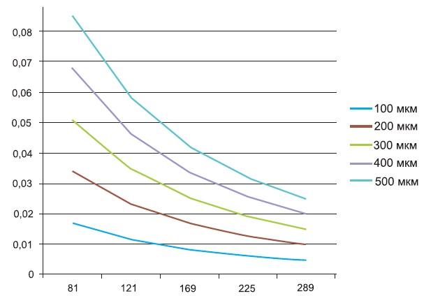 Зависимость  отколичества отверстий диаметром 0,5мм вLTCC-структурах различных толщин
