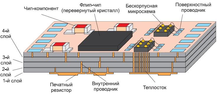 Типовая конструкция LTCC-структуры