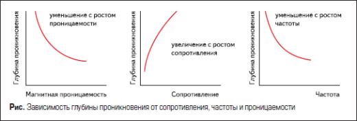 Зависимость глубины проникновения от сопротивления, частоты и проницаемости