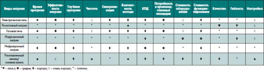 Таблица 1. Достоинства и недостатки возможных методов нагрева для различных технологических процессов