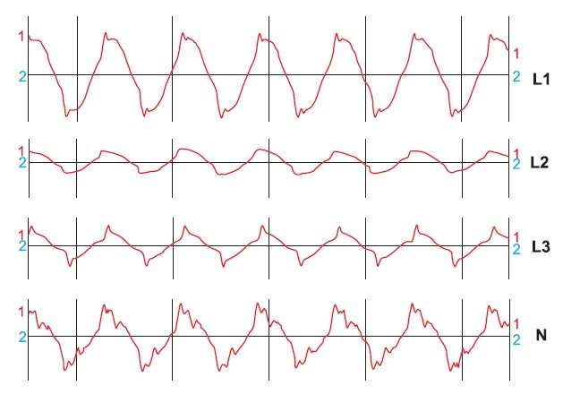 Реальные осциллограммы токов вфазах ивнуле, протекающих через УЗО, включенное вцепи питания электронной аппаратуры связи ипослужившее причиной неоднократных ложных отключений этой аппаратур