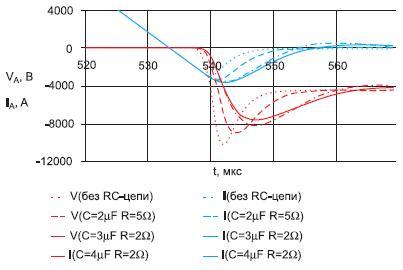 Расчетные осциллограммы тока и напряжения высоковольтной сборки