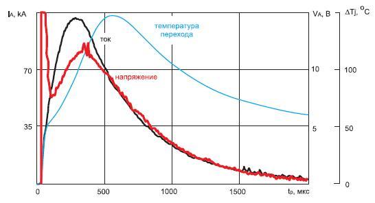 Расчетные значения температуры полупроводниковой структуры LTT