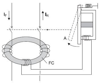 Упрощенная схема УЗО: FC — ферромагнитный кольцевой сердечник дифференциального трансформатора тока; А — толкатель расцепителя контактной системы