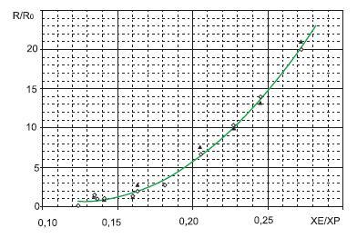 График зависимости сопротивления токоограничительных резисторов