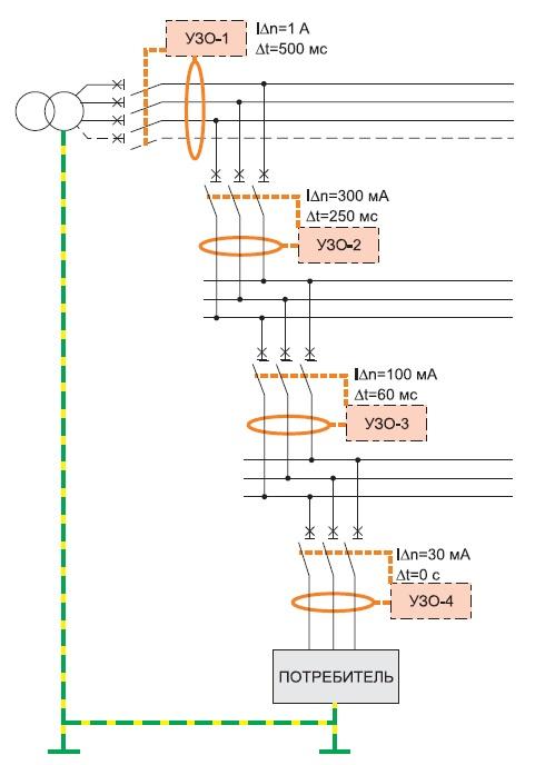 Пример каскадного включения УЗО в сложной разветвленной сети