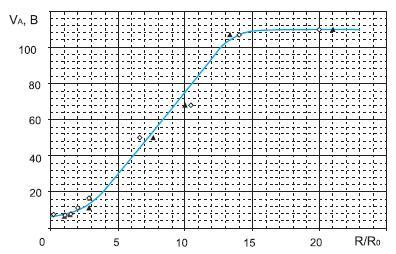 Экспериментальный график зависимости минимального анодного напряжения