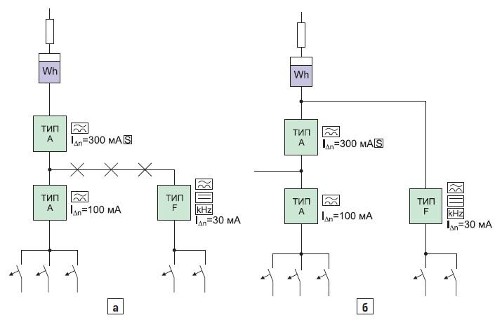Включение нелинейной нагрузки с УЗО специального типа