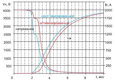 Расчетный процесс включения центральной части модели