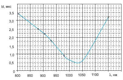 Расчетная зависимость времени задержки включения LTT