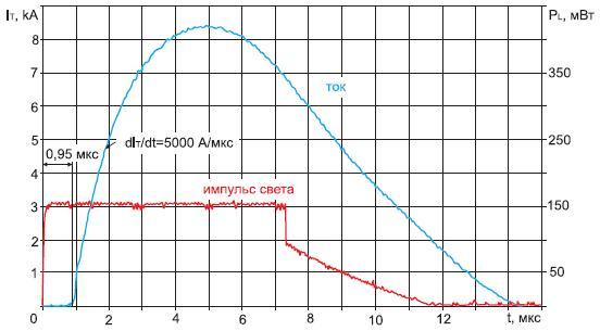 Осциллограммы анодного тока фототиристора