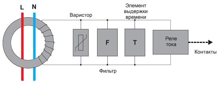 Типичная структура электромеханического УЗО, особо устойчивого кложным срабатываниям