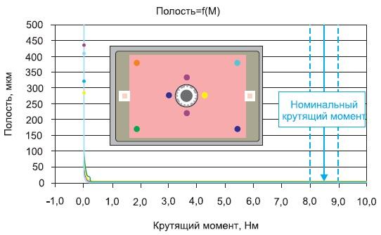 Полость между модулем и теплоотводом как функция открутящего момента порезультатам измерений в восьми точках