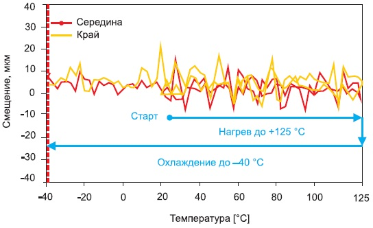 Значения полости в точках измерений притермоциклировании