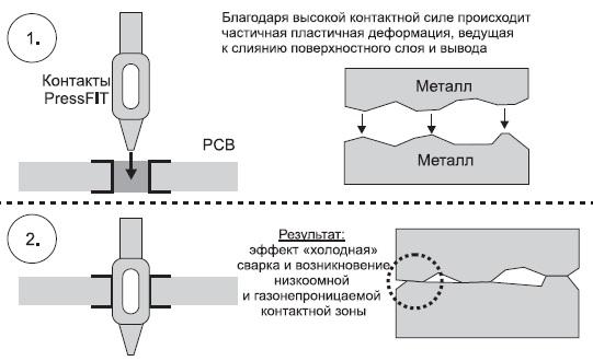 Схема формирования соединения PressFIT