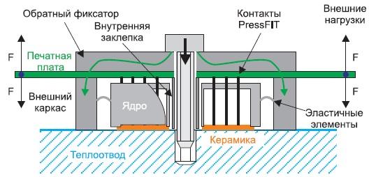 Схематическое изображение модуля Smart